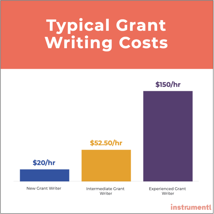 Typical Grant Writing Cost