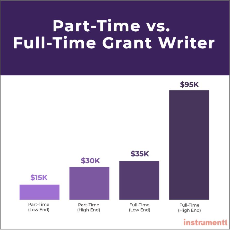 Part-Time vs. Full-Time Grant Writer