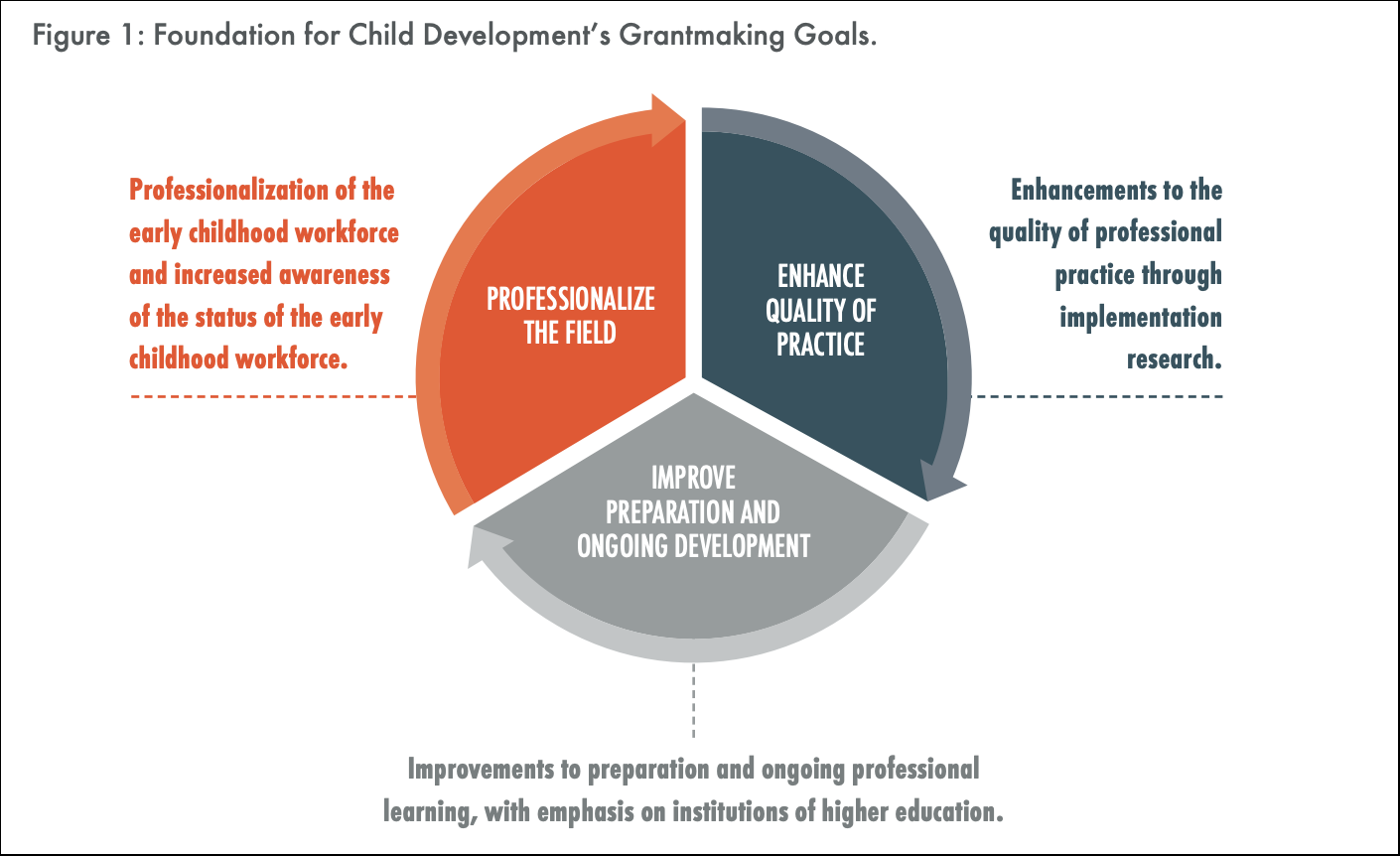 Foundation for Child Development Annual Report