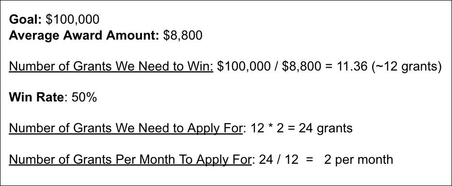 How Many Grants Do I Need to Apply For