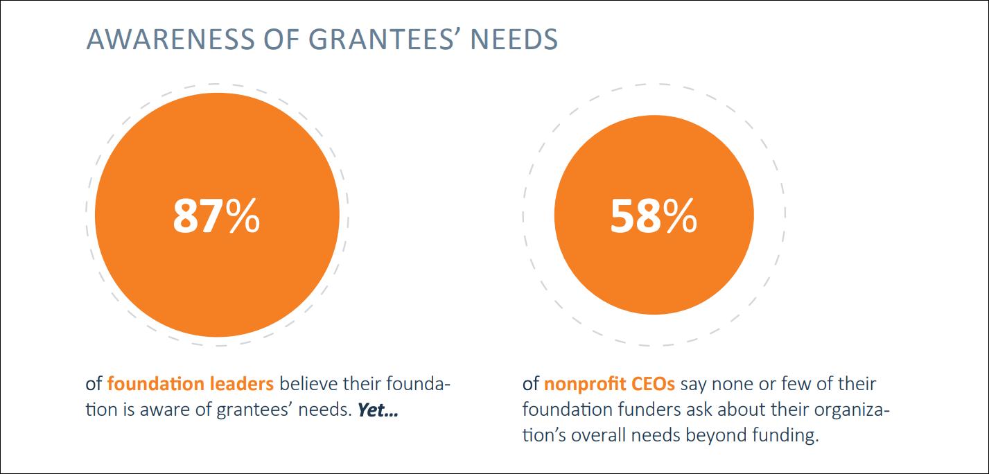 Awareness of grantee's needs