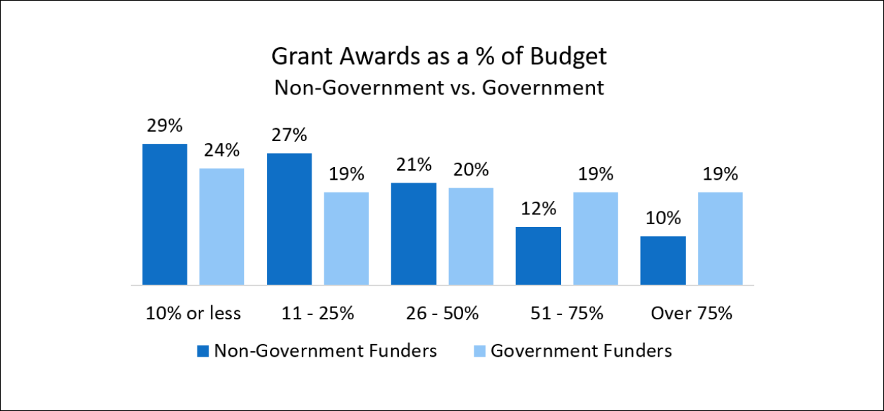 Grant funding budget contribution