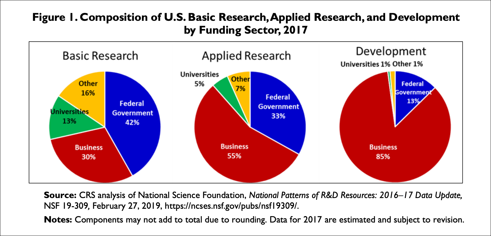Research Grant Statistics