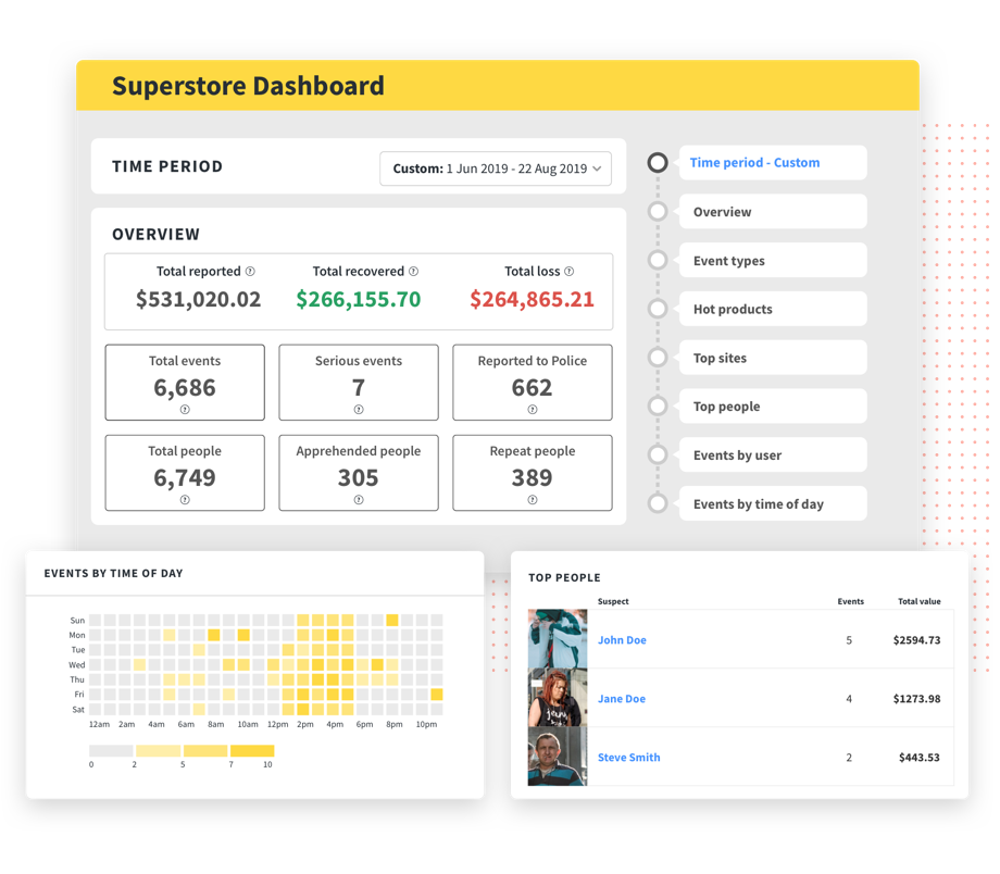 ORC and Loss Shrink Dashboard