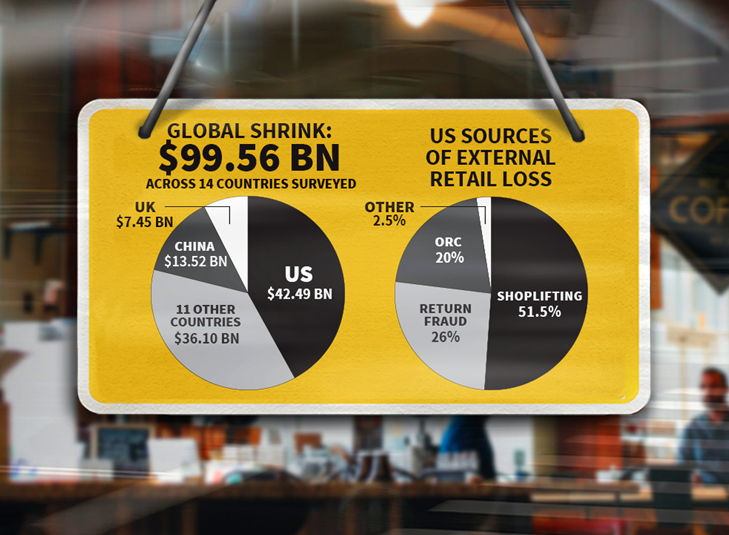 New Study Examines Global Shrink Rates & Drivers