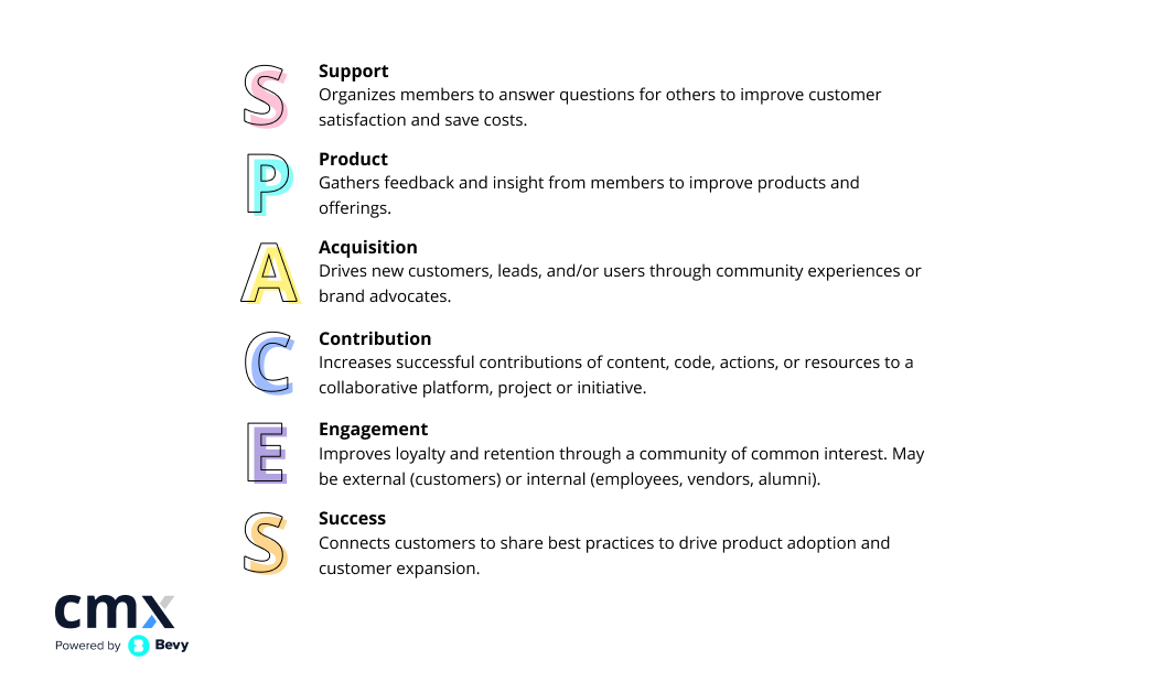The SPACES Model by CMX