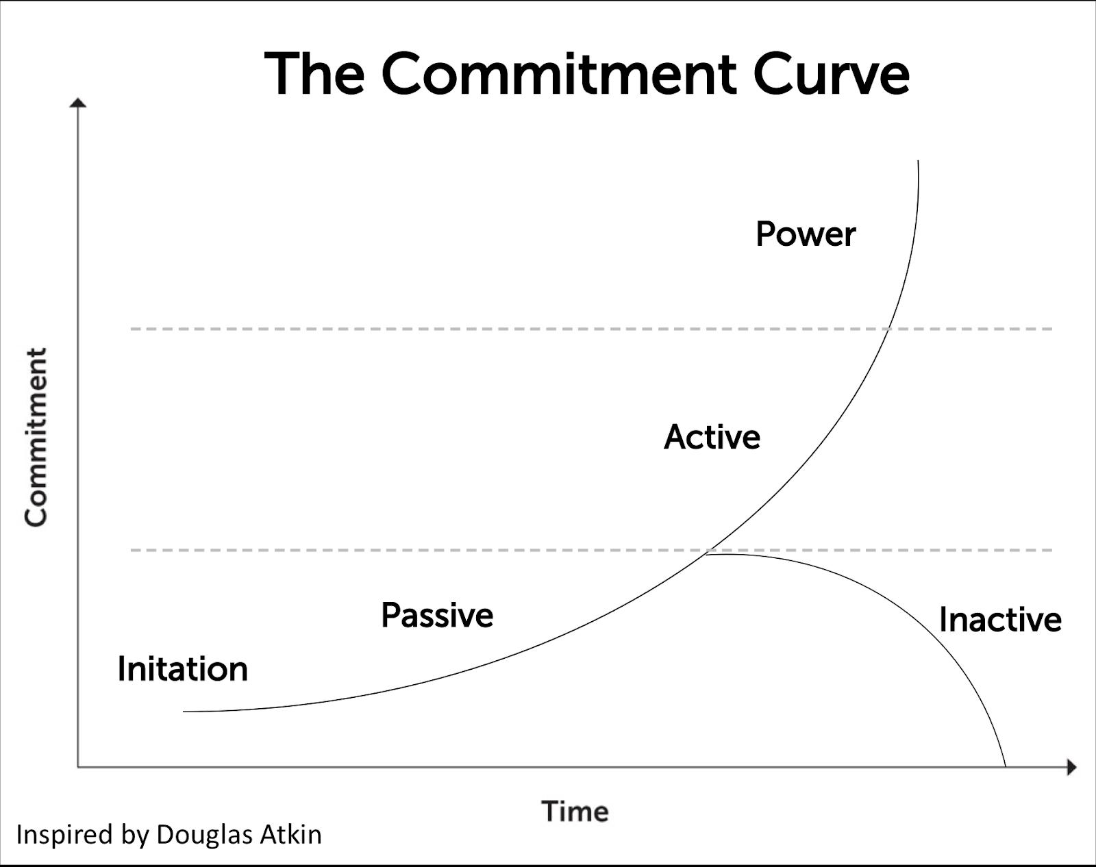 The Community Commitment Curve   CMX