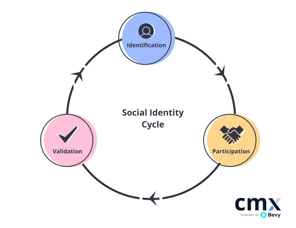 The CMX Social Identity Cycle