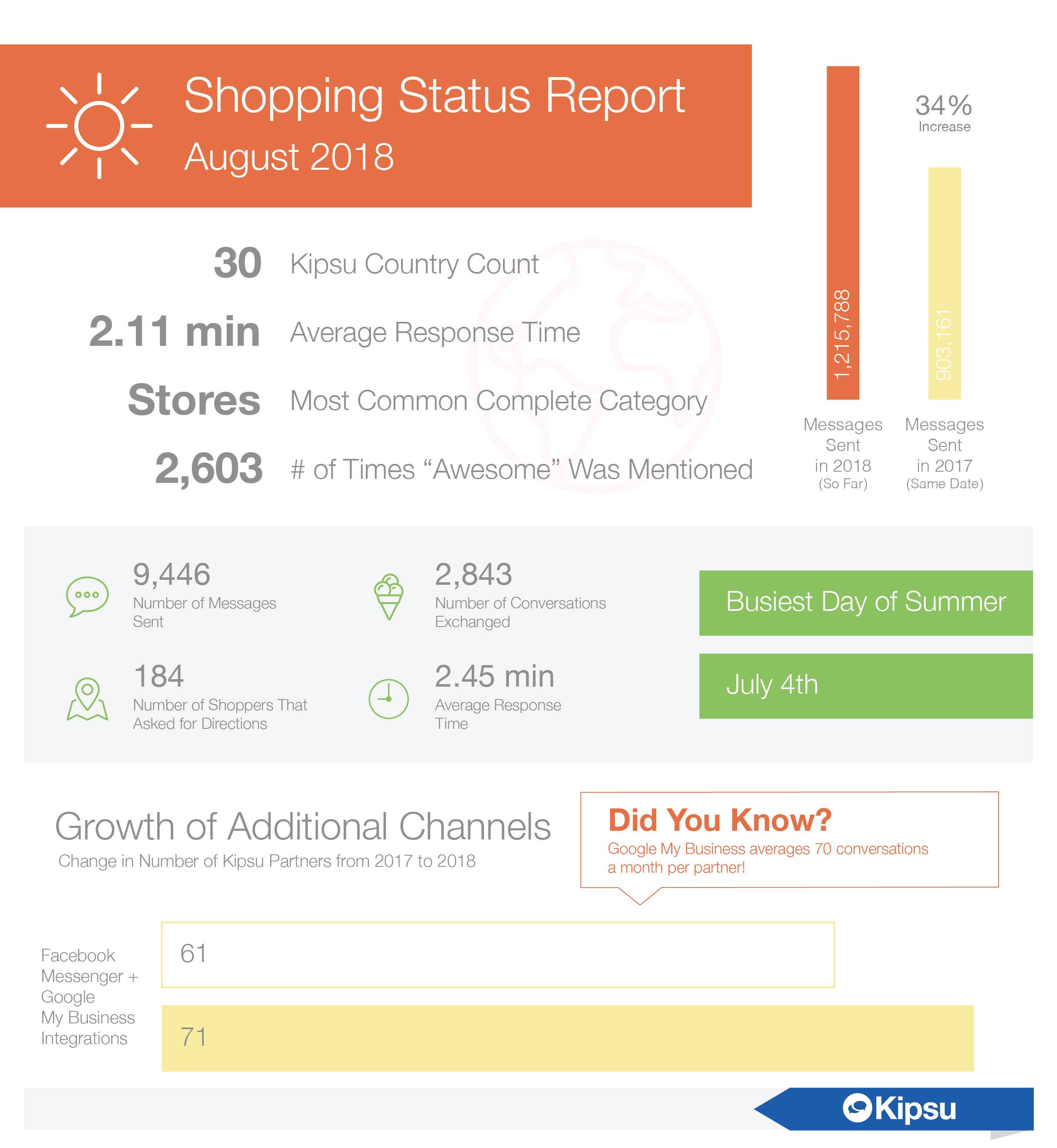 August 2018 Kipsu Shopping Status Report