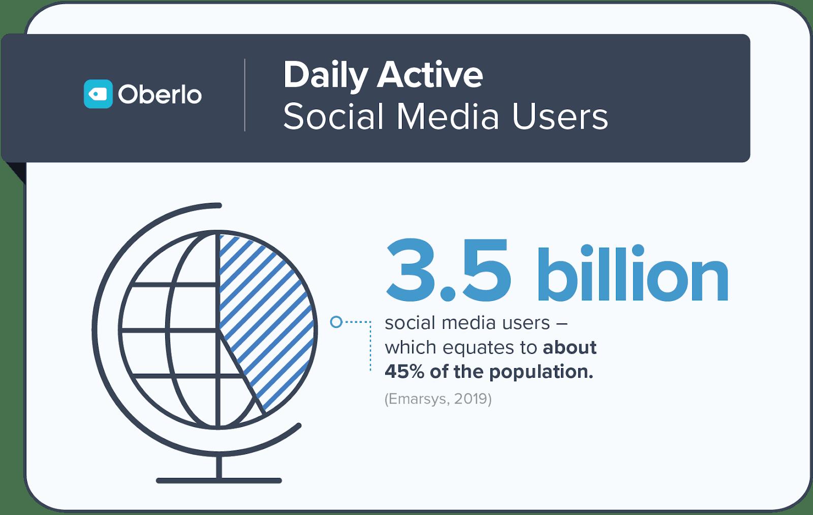 How Many People Use Social Media?