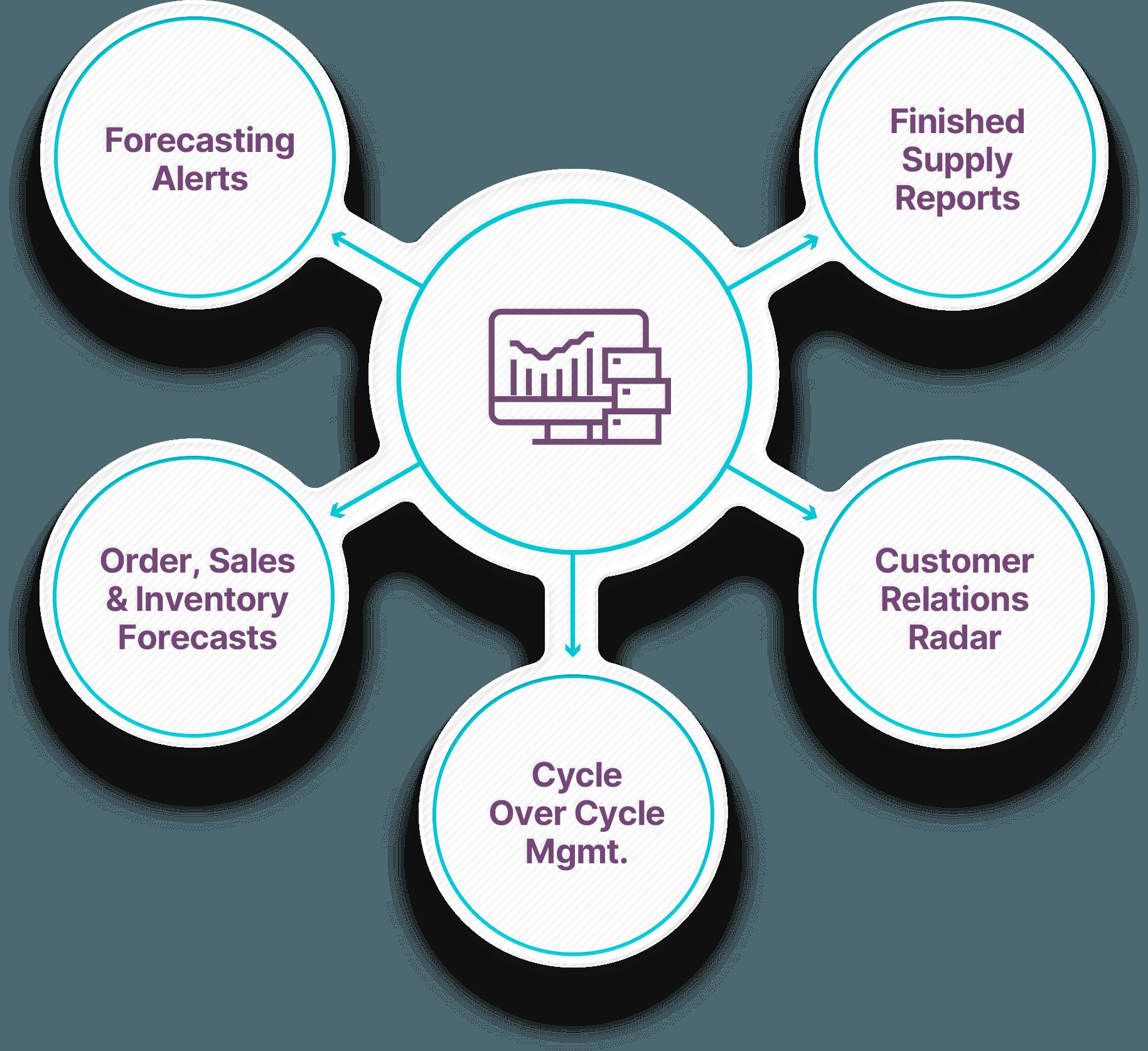 Demand & Orders Workbench