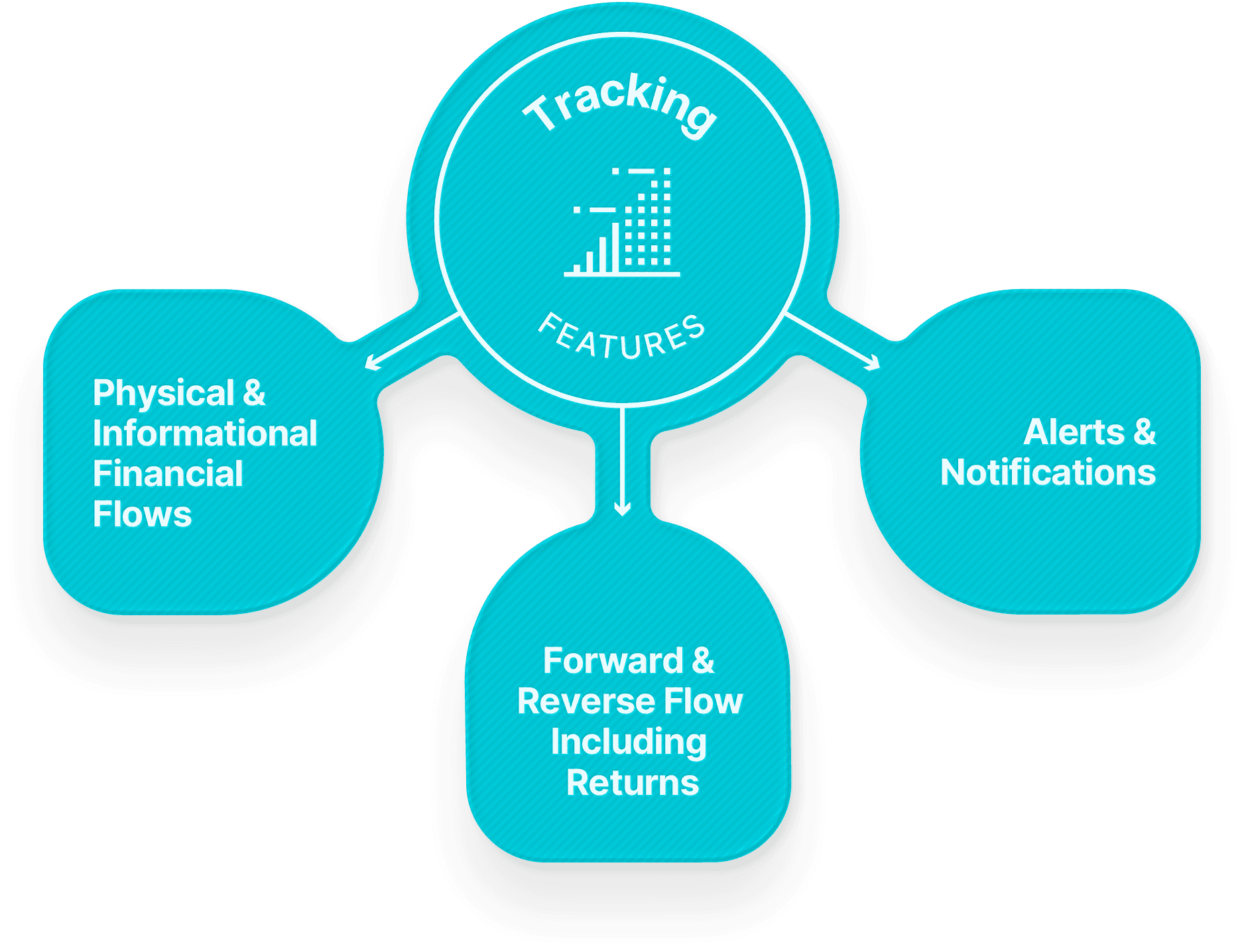 Tracking Features
