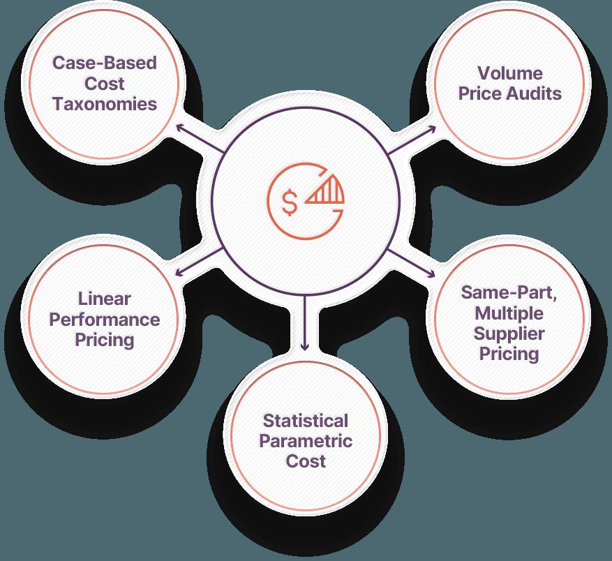 Spend Data Analyst Workbench