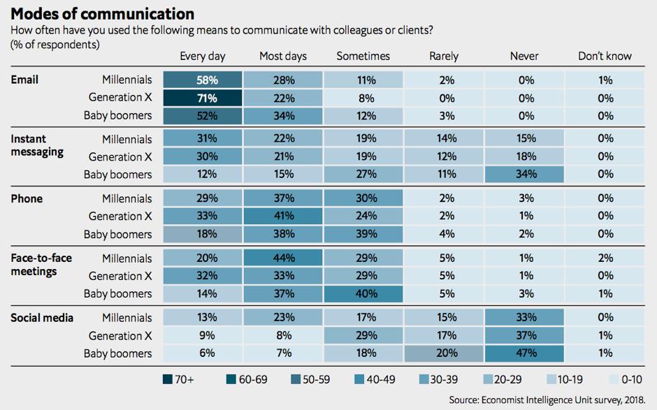 Economist-modes-of-communication