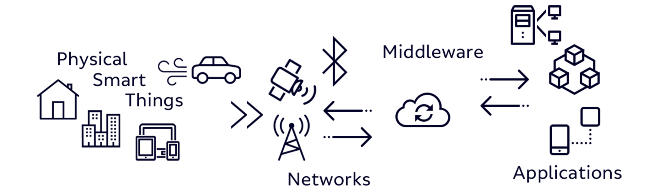 A diagram of physical smart things connecting to networks connecting to applications