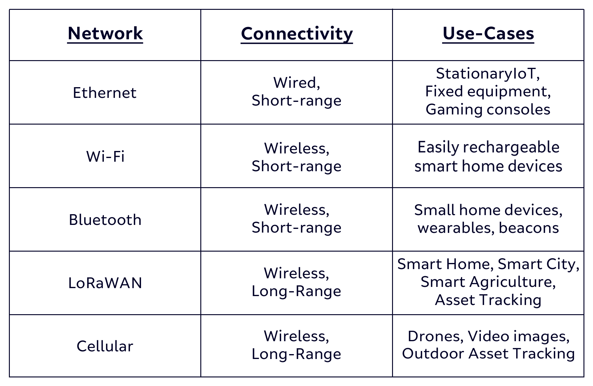 A chart showing network, connectivity, and use cases