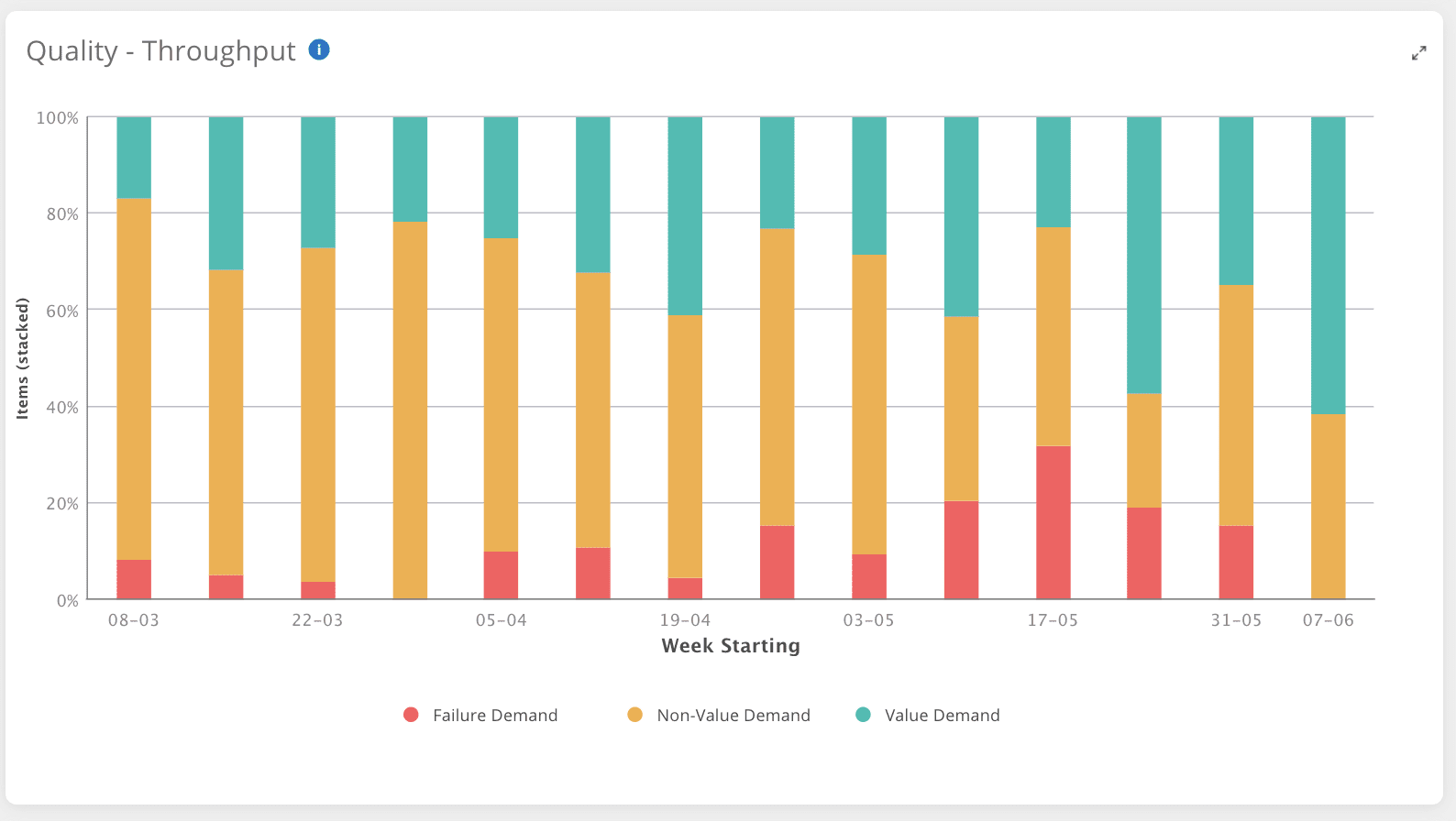 Quality trend analysis