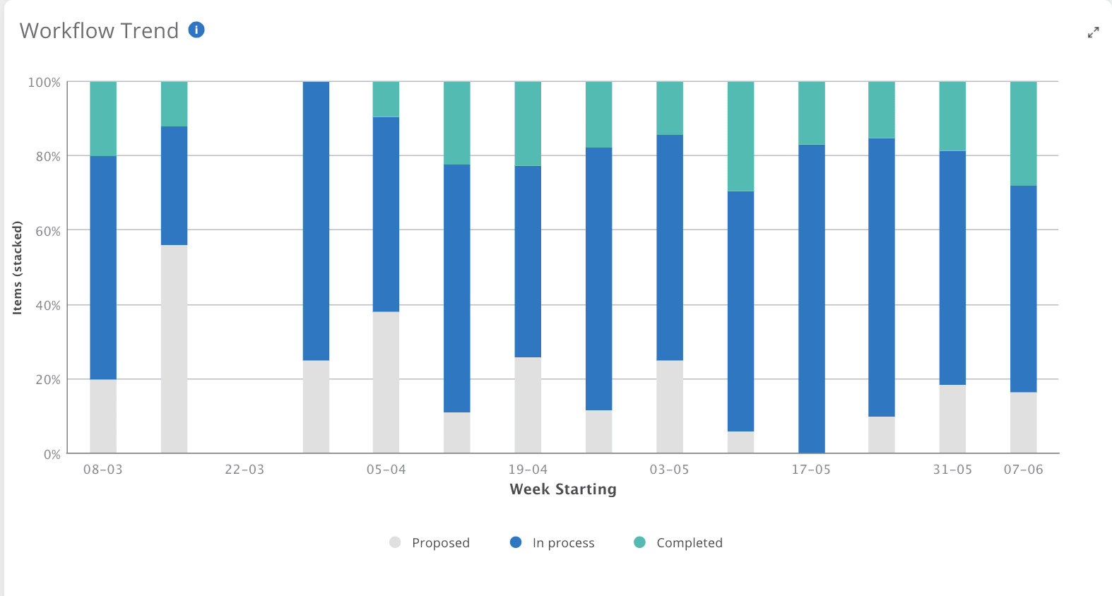 Workflow trend analysis