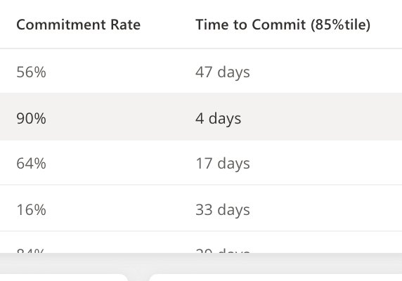 Commitment Rate