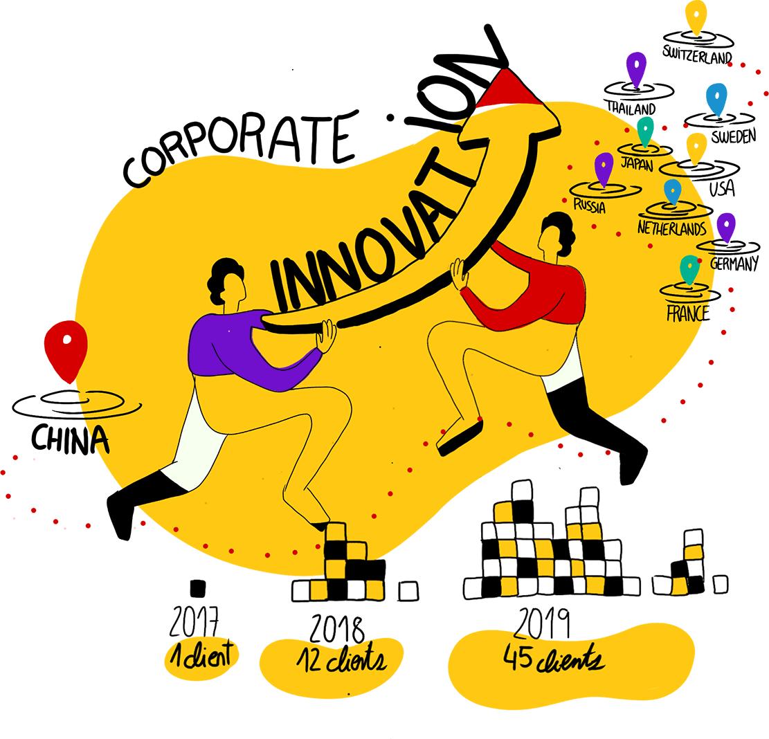 大企业创新