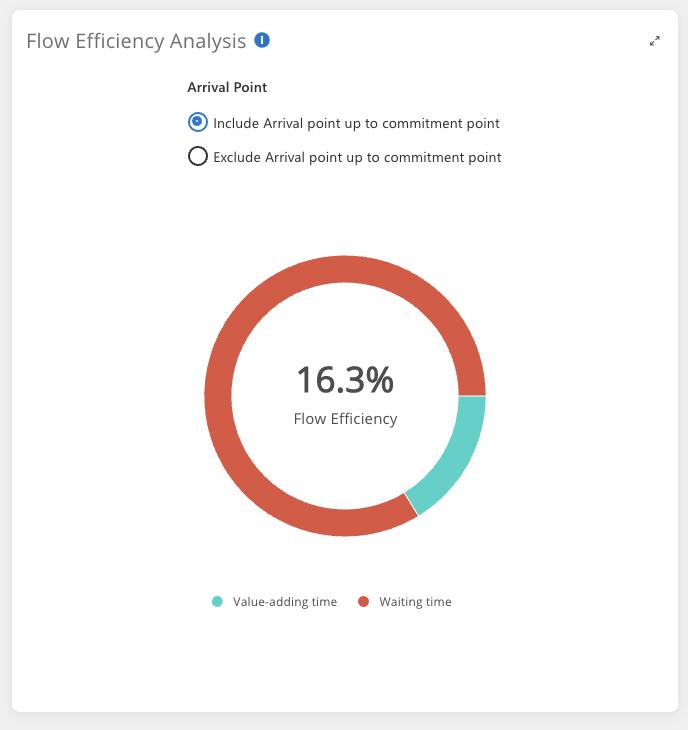 Flomatika Value Stream management Flow Efficiency