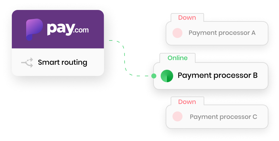a diagram showing how pay's technology routes payments through processors when others are down