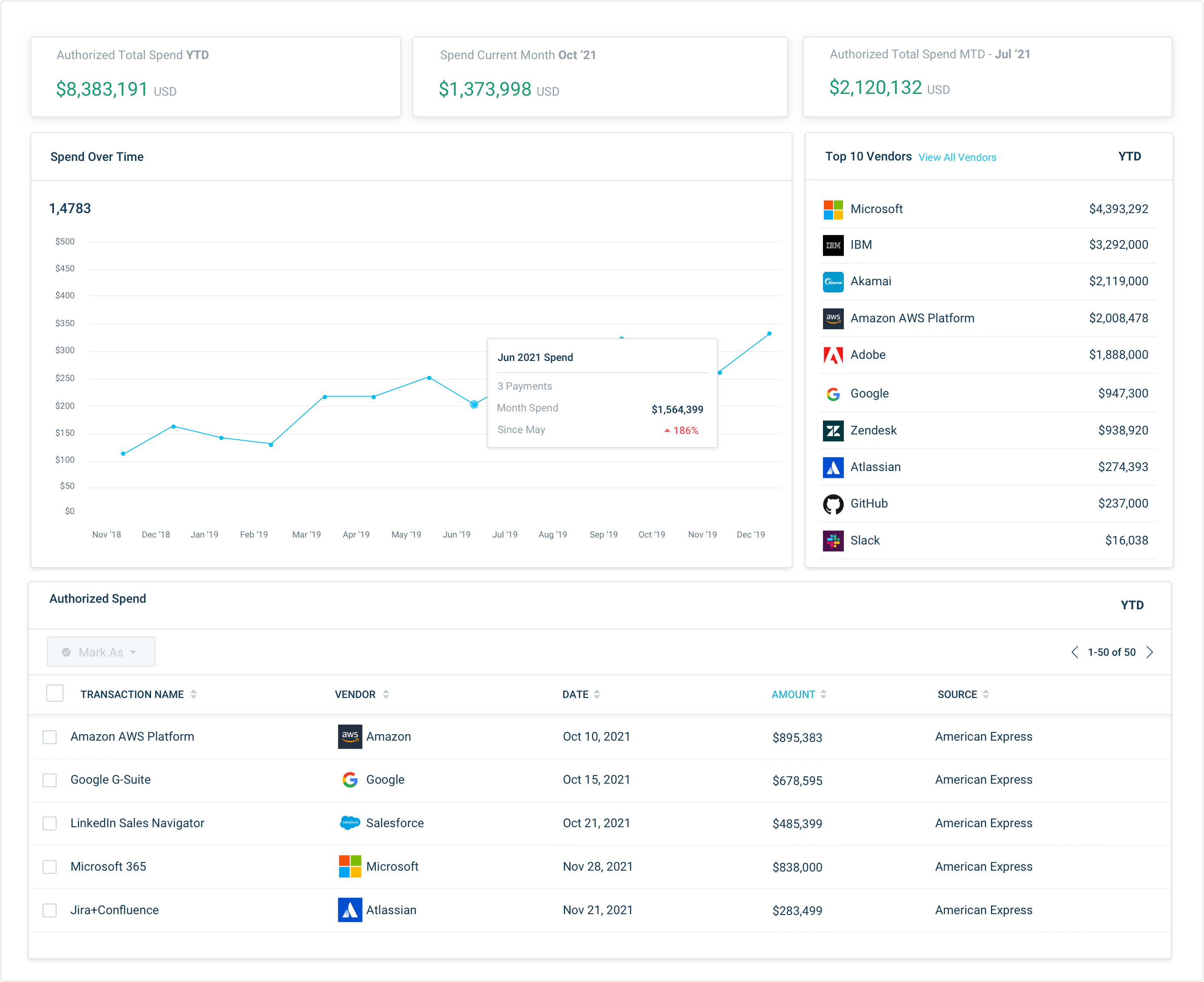 Spend Dashboard Overview