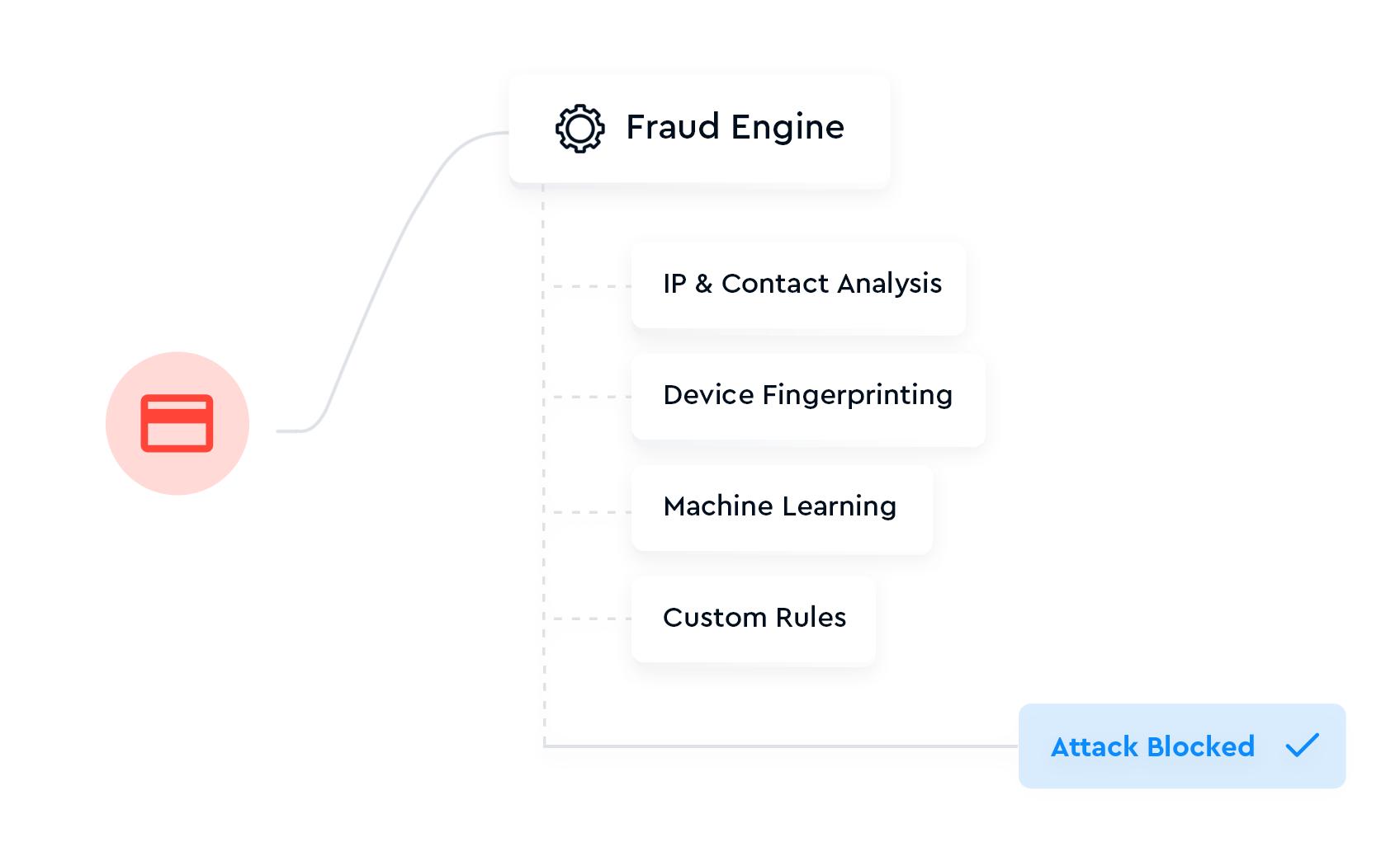 bridge-payments-tech-ui-kit
