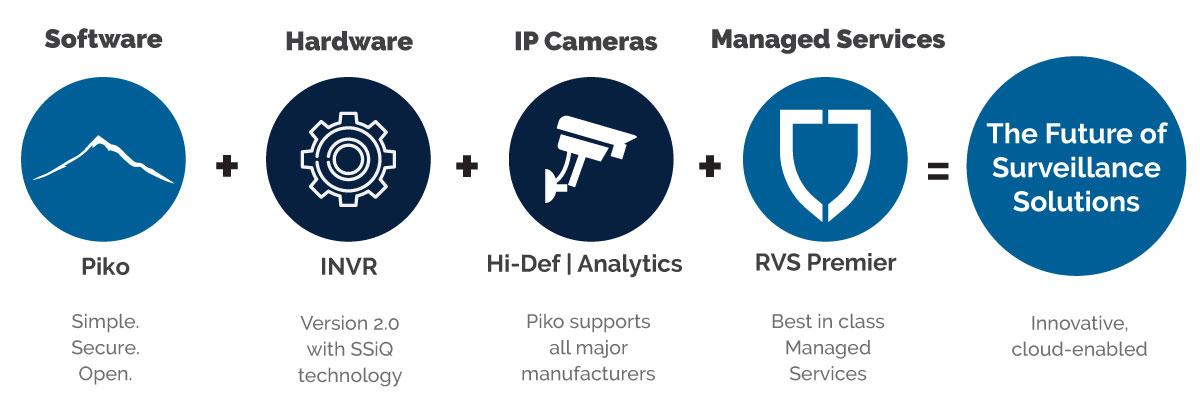 The Future of Video Surveillance