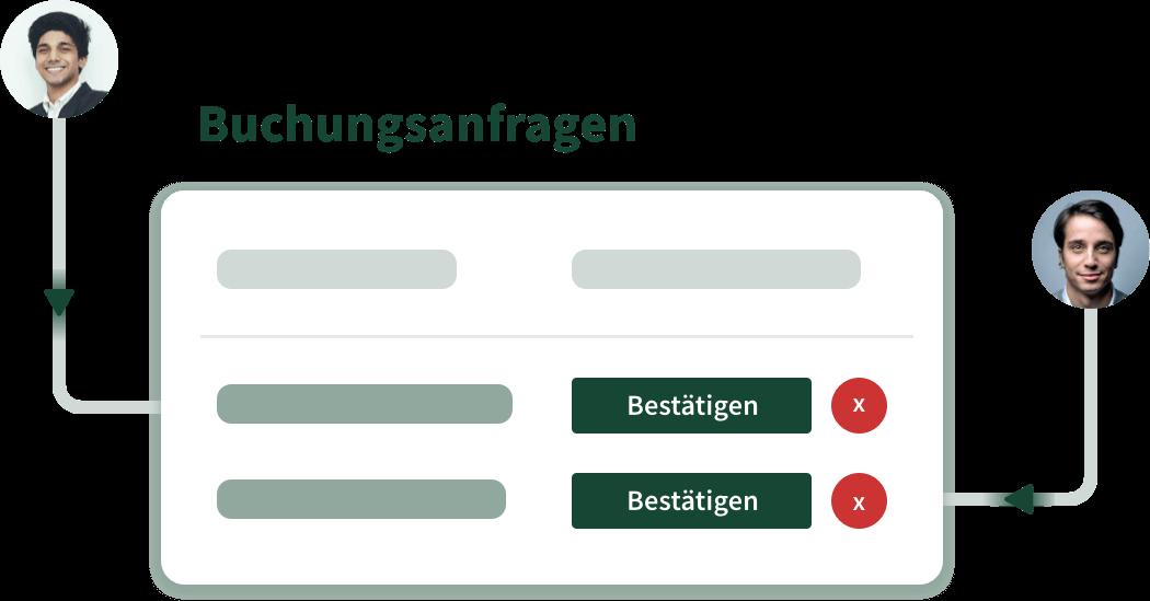 Darstellung der Buchungsanfragen. Von Self-Service Buchung bis hin zur Freigabe.
