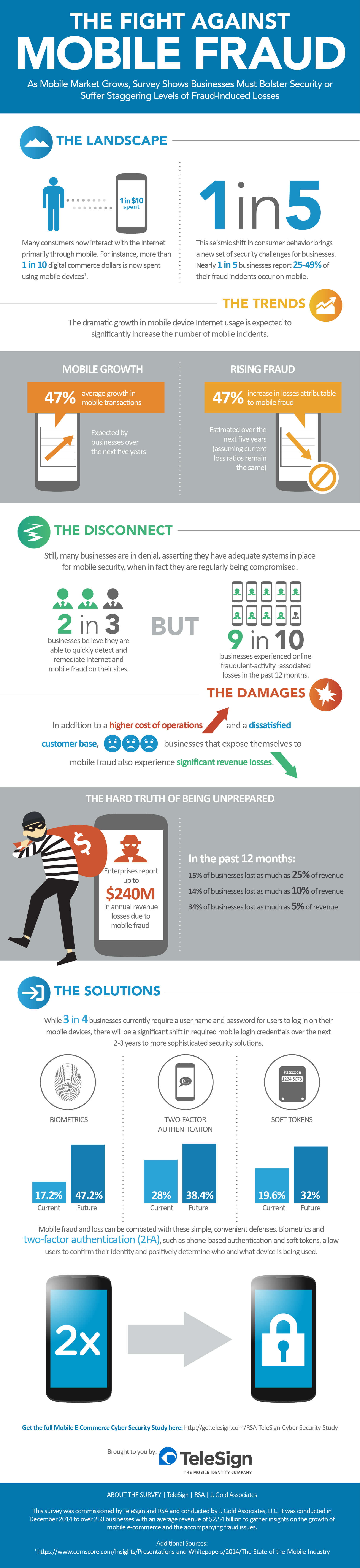 The Fight Against Mobile Fraud infographic