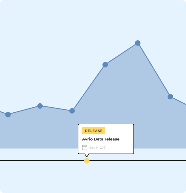Graph showing a spike when the Avrio Beta Release campaign was launched.