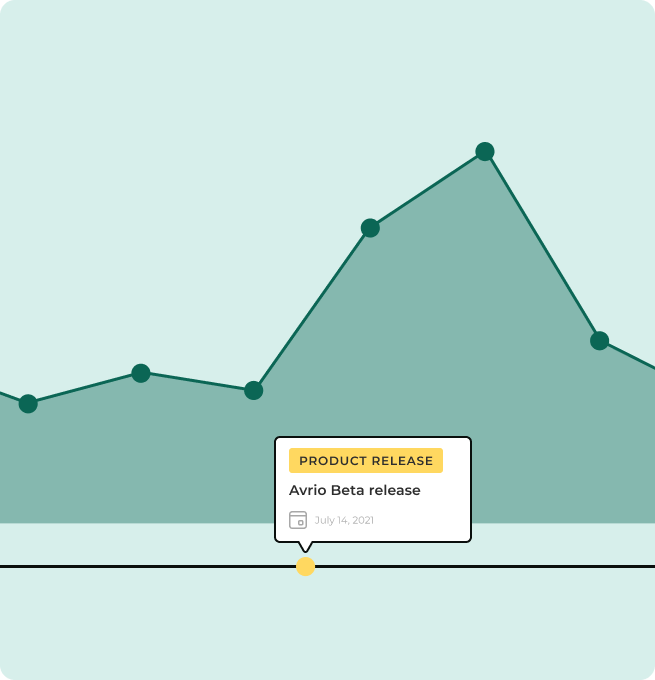 Graph showing annotations of a product release event.