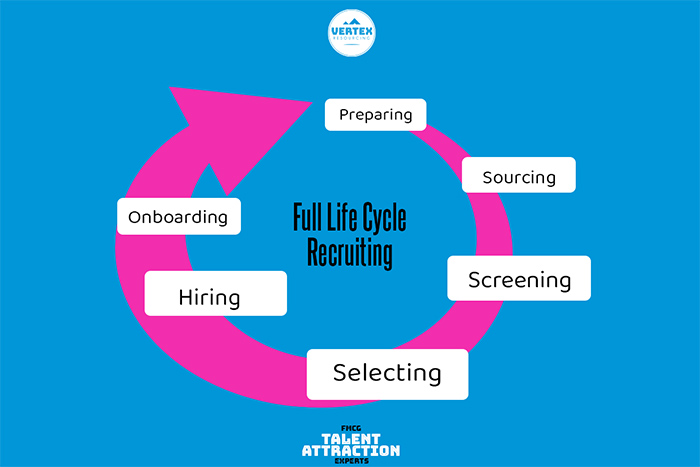 full life cycle recruiting