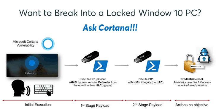 ITSEC - Windows 10 password hack
