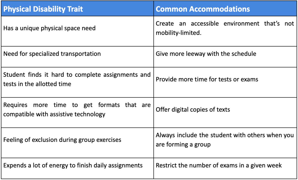 disability accommodations chart
