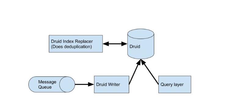eng druid diagram