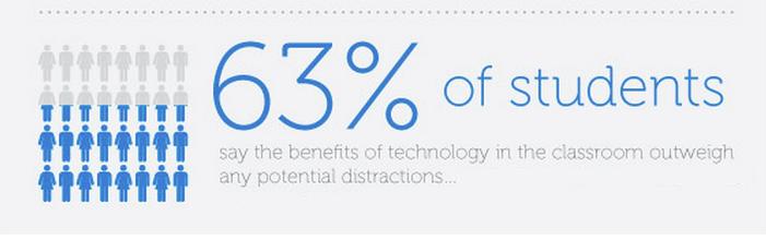 Chromebook engagement stat