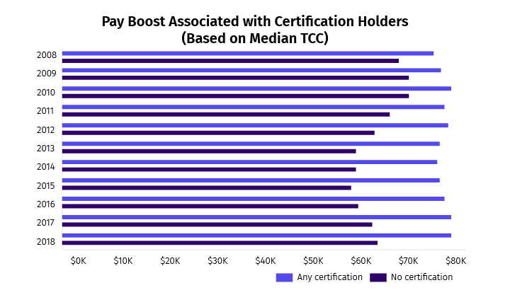 Wonder what difference an HR certification makes? Check out the difference in the paycheck of uncertified personnel vs the certified ones (PayScale)