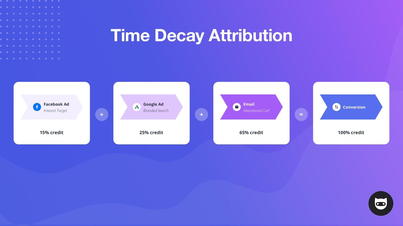 Timed Decay Attribution Model, NinjaCat digital marketing blog