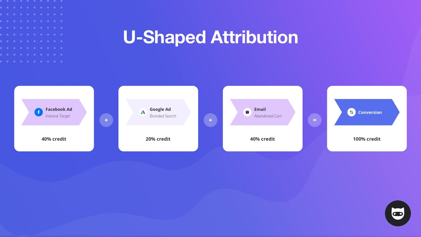 U-Shaped Attribution Model for Digital Marketing, from NinjaCat