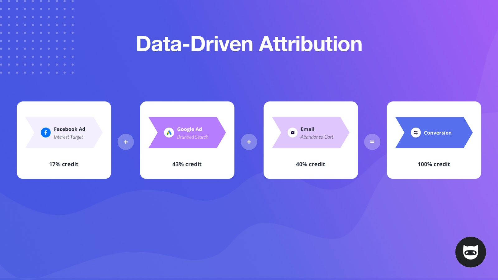 Data-Driven Attribution Model for Digital Marketing, NinjaCat