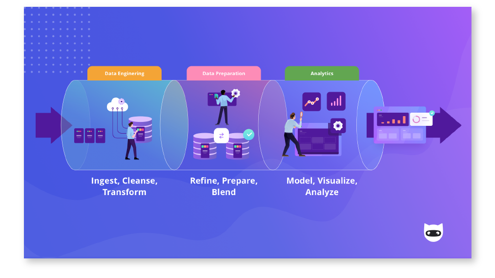 Marketing data pipeline diagram from NinjaCat