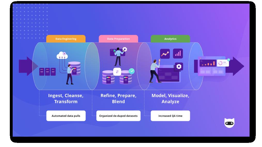 Marketing Data Pipelines, NinjaCat