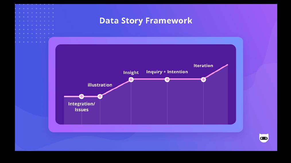 Data Story Framework from NinjaCat