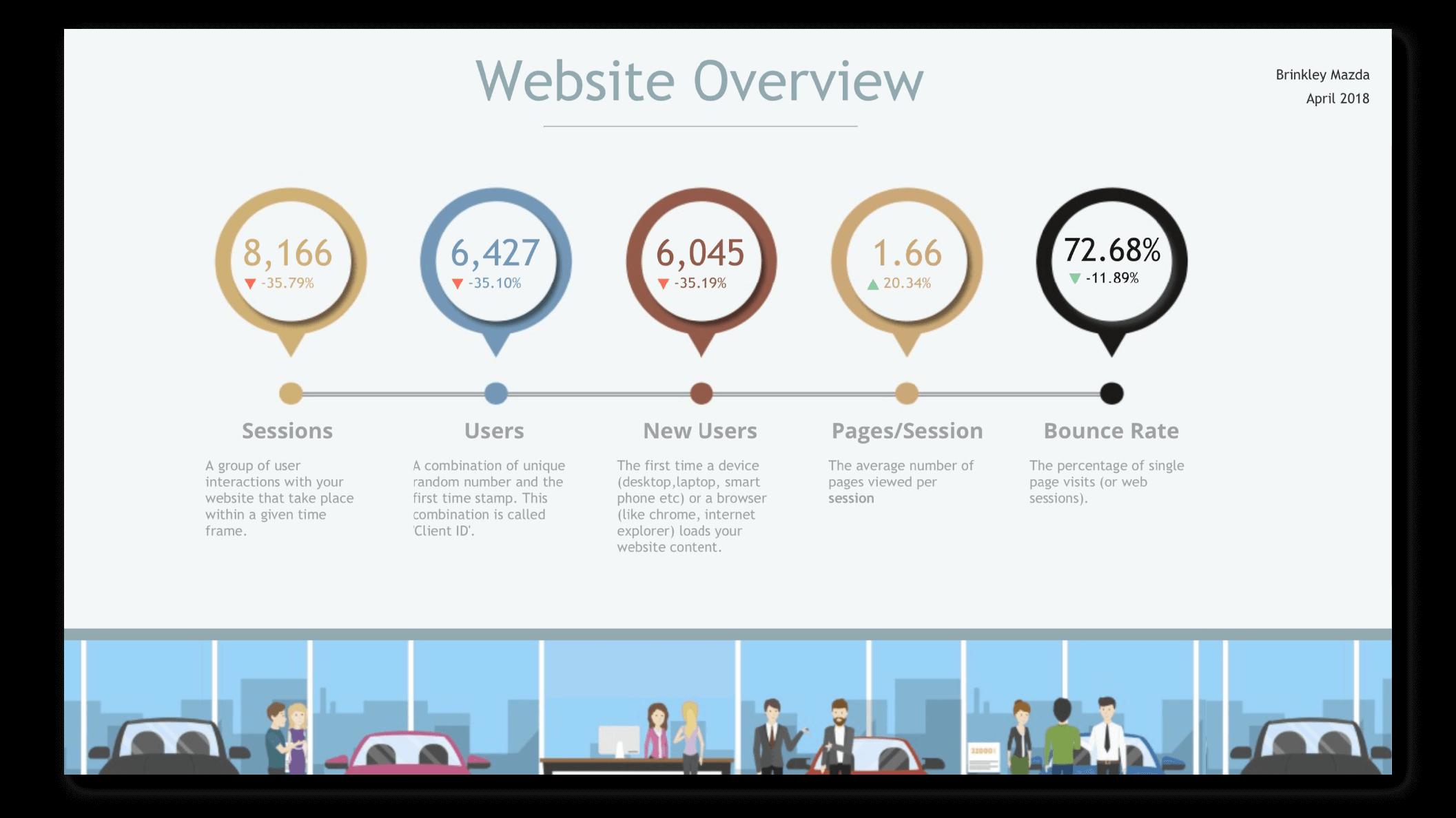 Website Analytics Report Example from NinjaCat