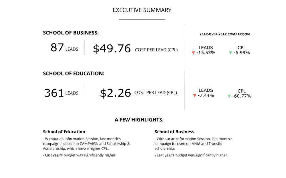 Marketing Performance Report, Executive Summary, NinjaCat