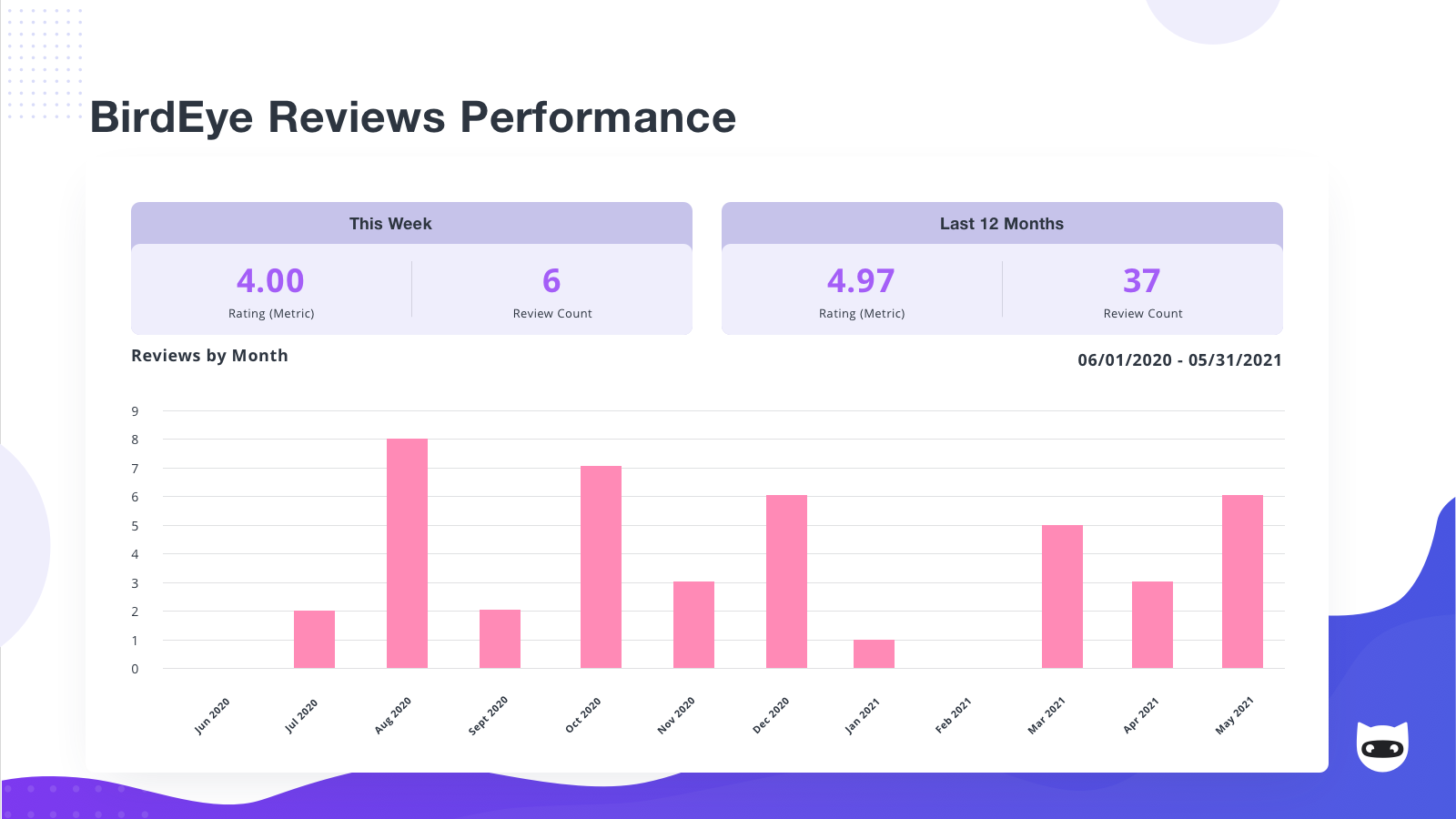 Word of Mouth Marketing Performance Reports from NinjaCat