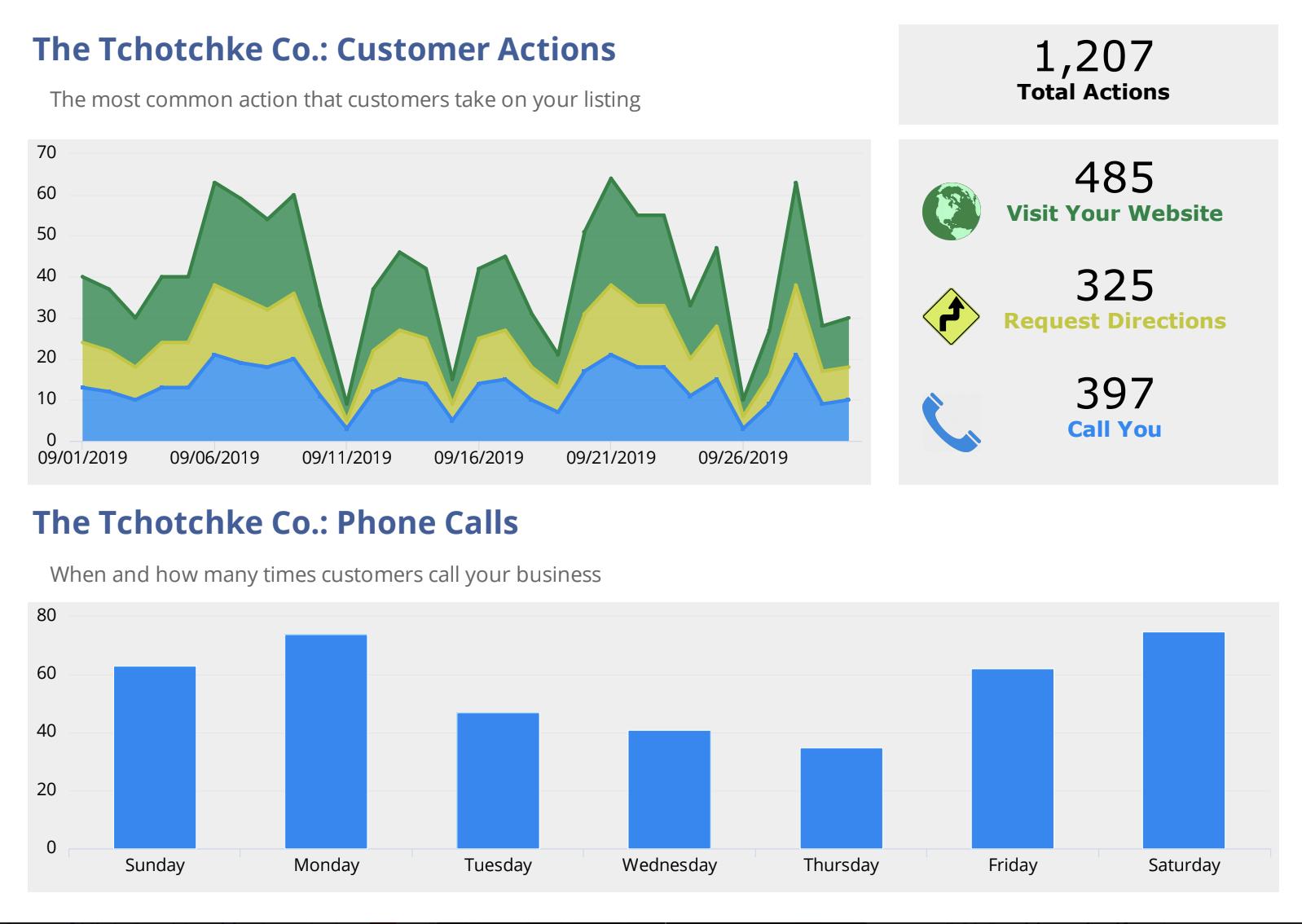 NinjaCat marketing dashboard example