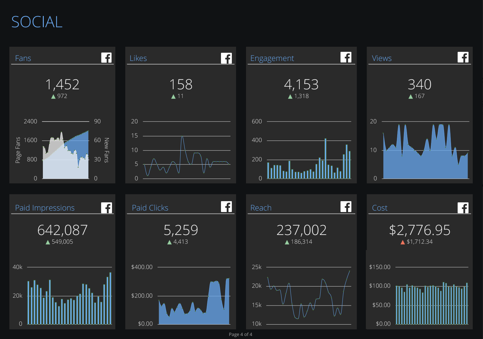 A social media marketing dashboard example from NinjaCat